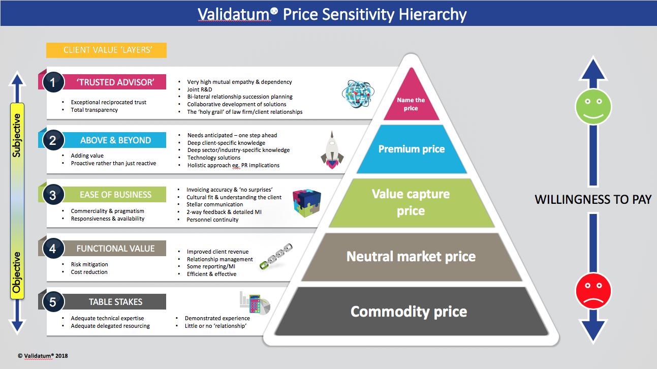 Price Sensitivity Hierarchy