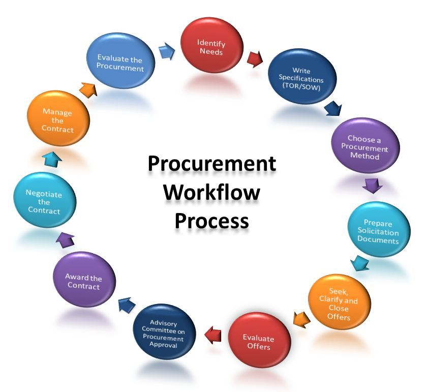 Procurement Workflow