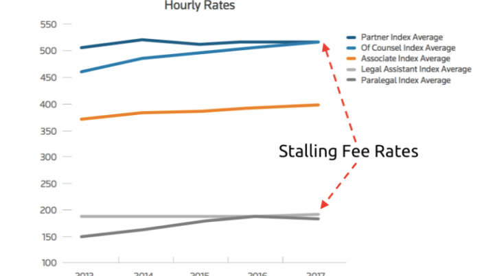 Stalling Fee Rates